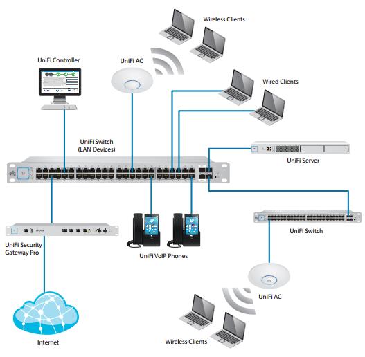 Wi-Fi Networks – FairTel